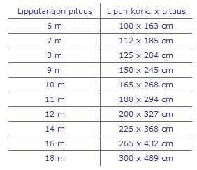 suomen_lippu_kokotaulukko